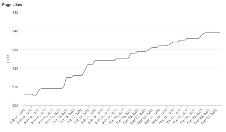 Αύξηση Ακολούθων της Despresso στο Facebook